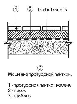 Geo-G-schema1